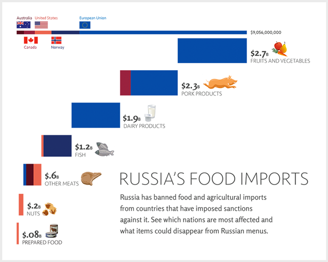 ru_food-imports