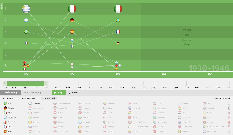 World Cup History Data Visualization