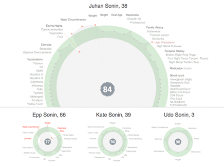 hGraph, the core of the Crossover Health mobile app, provides a visual depiction of a user's total health.