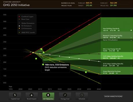 Stanford University Analytics Visualization