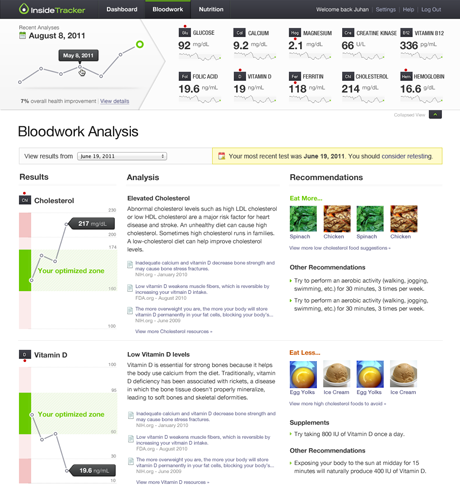 Inside Tracker Bloodwork Analysis